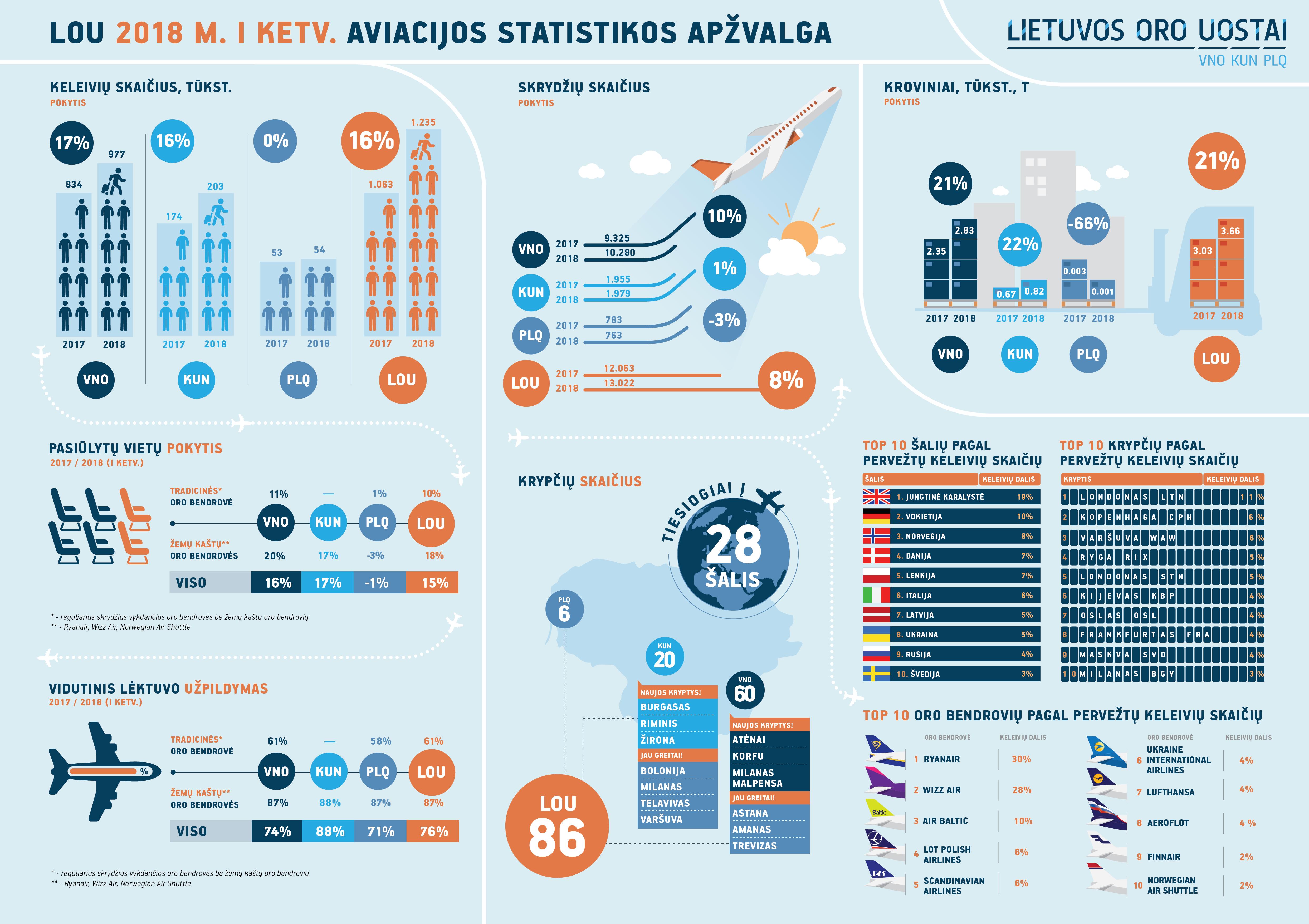 Lietuvos oro uostuose pirmąjį ketvirtį – keleivių ir skrydžių augimas
