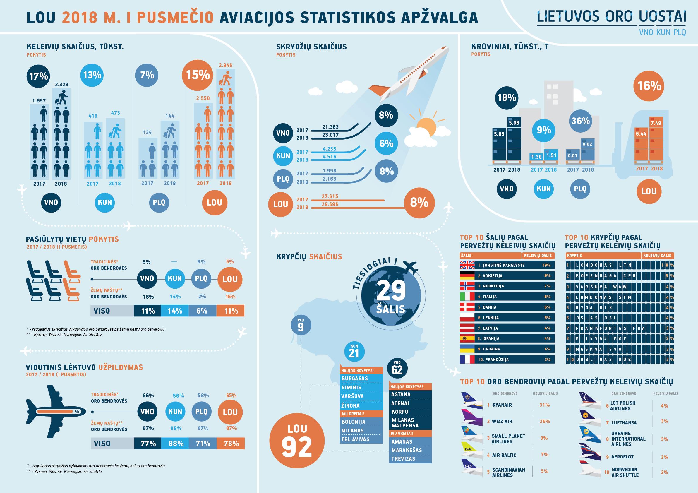 Pirmąjį pusmetį Lietuvos oro uostuose augo ir keleivių, ir skrydžių skaičius